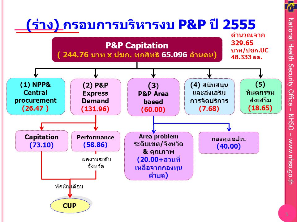 National Health Security Office – NHSO – www.nhso.go.th (ร่าง) กรอบการบริหารงบ P&P ปี 2555 5 (1) NPP& Central procurement (26.47 ) (2) P&P Express Dem
