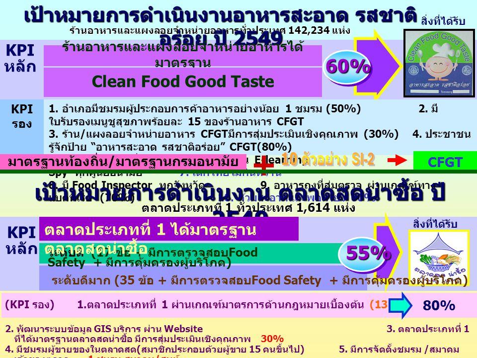 ร้านอาหารและแผงลอยจำหน่ายอาหารทั่วประเทศ 142,234 แห่ง เป้าหมายการดำเนินงานอาหารสะอาด รสชาติ อร่อย ปี 2549 ร้านอาหารและแผงลอยจำหน่ายอาหารได้ มาตรฐาน 60% KPI หลัก KPI รอง 1.