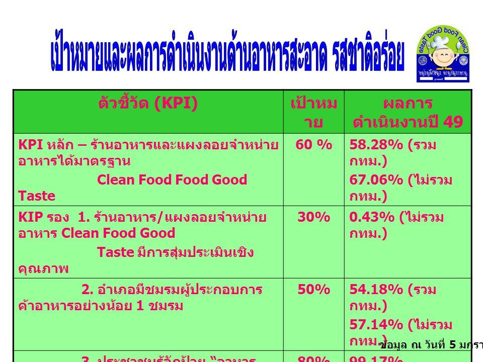 ตัวชี้วัด (KPI) เป้าหม าย ผลการ ดำเนินงานปี 49 KPI หลัก – ร้านอาหารและแผงลอยจำหน่าย อาหารได้มาตรฐาน Clean Food Food Good Taste 60 % 58.28% ( รวม กทม.) 67.06% ( ไม่รวม กทม.) KIP รอง 1.