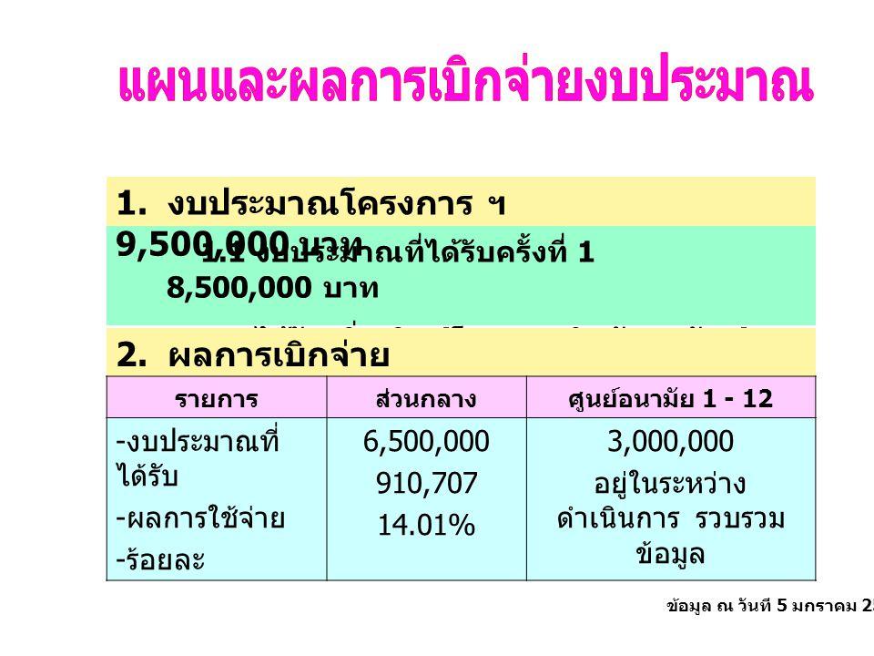 ข้อมูล ณ วันที 5 มกราคม 2549 1.1 งบประมาณที่ได้รับครั้งที่ 1 8,500,000 บาท 1.2 ได้รับเพิ่มเติม ( โครงการกินผักทุกวันฯ ) 1,000,000 บาท 2.