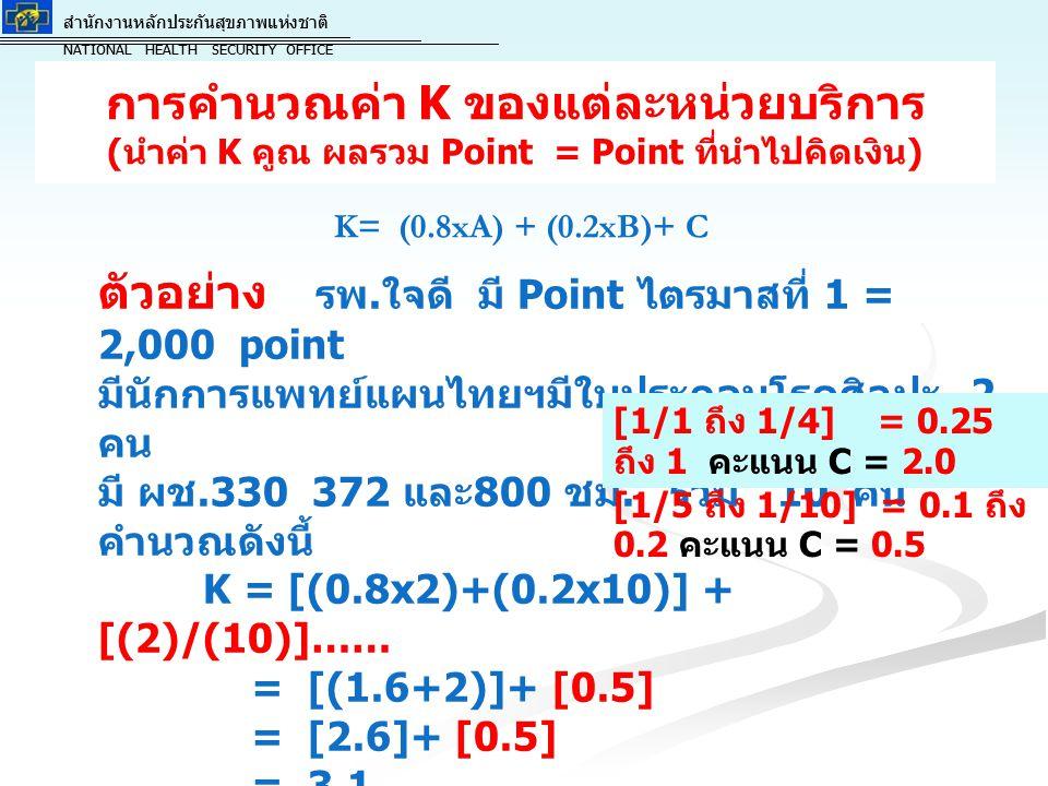 สำนักงานหลักประกันสุขภาพแห่งชาติ NATIONAL HEALTH SECURITY OFFICE สำนักงานหลักประกันสุขภาพแห่งชาติ NATIONAL HEALTH SECURITY OFFICE การคำนวณค่า K ของแต่ละหน่วยบริการ ( นำค่า K คูณ ผลรวม Point = Point ที่นำไปคิดเงิน ) K= (0.8xA) + (0.2xB)+ C ตัวอย่าง รพ.