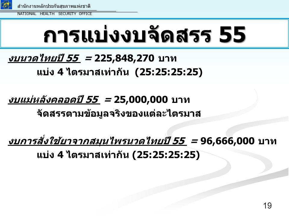 สำนักงานหลักประกันสุขภาพแห่งชาติ NATIONAL HEALTH SECURITY OFFICE สำนักงานหลักประกันสุขภาพแห่งชาติ NATIONAL HEALTH SECURITY OFFICE งบนวดไทยปี 55 = 225,