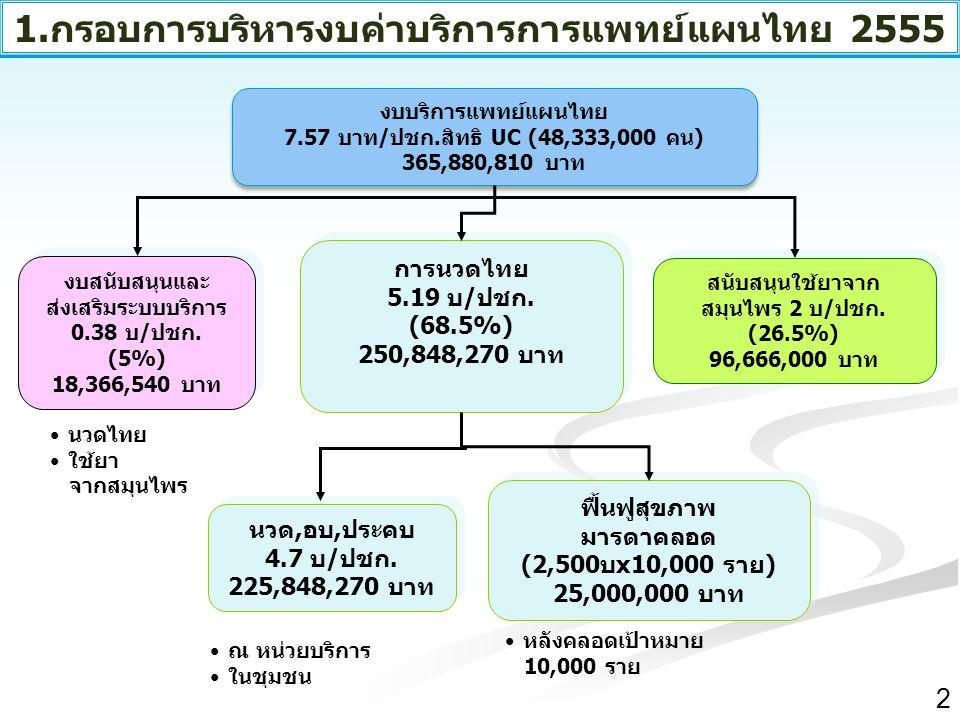 สำนักงานหลักประกันสุขภาพแห่งชาติ NATIONAL HEALTH SECURITY OFFICE สำนักงานหลักประกันสุขภาพแห่งชาติ NATIONAL HEALTH SECURITY OFFICE √ส่งเสริมการนวดไทยให้มีมาตรฐานและ คุณภาพ เพิ่มการเข้าถึงบริการ โดยจำนวน ครั้งบริการนวดไทยเพิ่มขึ้นร้อยละ 15 √จำนวนแม่หลังคลอดสิทธิUC ได้รับการฟื้นฟู สุขภาพด้วยการแพทย์แผนไทย 10,000 ราย 3 2.