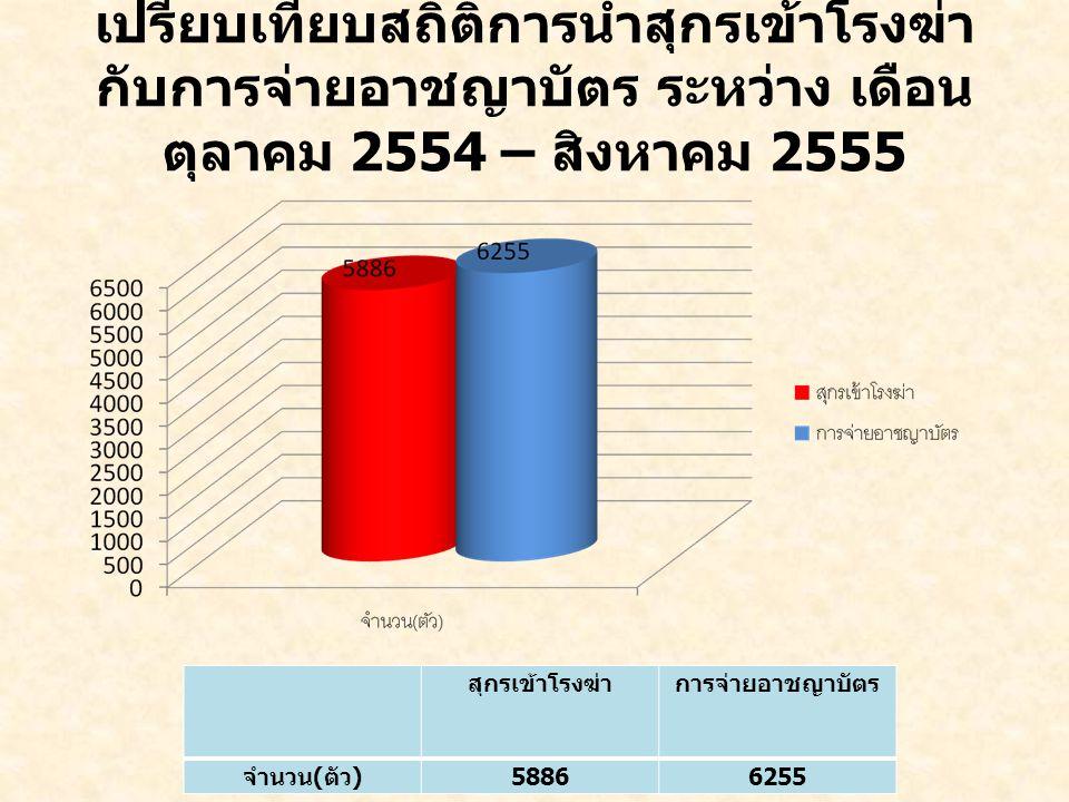 เปรียบเทียบสถิติการนำสุกรเข้าโรงฆ่า กับการจ่ายอาชญาบัตร ระหว่าง เดือน ตุลาคม 2554 – สิงหาคม 2555 สุกรเข้าโรงฆ่าการจ่ายอาชญาบัตร จำนวน ( ตัว ) 58866255