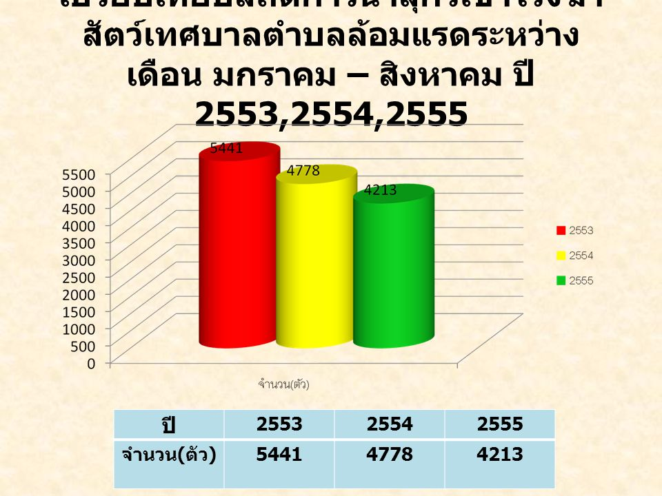 เปรียบเทียบสถิติการนำสุกรเข้าโรงฆ่า สัตว์เทศบาลตำบลล้อมแรดระหว่าง เดือน มกราคม – สิงหาคม ปี 2553,2554,2555 ปี 255325542555 จำนวน ( ตัว ) 544147784213