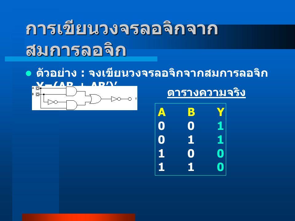 การเขียนวงจรลอจิกจาก สมการลอจิก ตัวอย่าง : จงเขียนวงจรลอจิกจากสมการลอจิก Y=(AB + AB')' ตารางความจริง ABY001011100110ABY001011100110