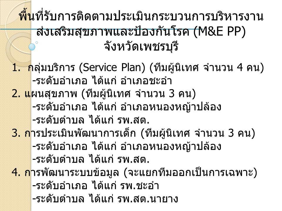 พื้นที่รับการติดตามประเมินกระบวนการบริหารงาน ส่งเสริมสุขภาพและป้องกันโรค (M&E PP) จังหวัดเพชรบุรี 1.กลุ่มบริการ (Service Plan) (ทีมผู้นิเทศ จำนวน 4 คน) -ระดับอำเภอ ได้แก่ อำเภอชะอำ 2.
