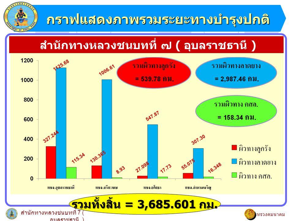 กราฟแสดงภาพรวมระยะทางบำรุงปกติ กราฟแสดงภาพรวมระยะทางบำรุงปกติ สำนักทางหลวงชนบทที่ 7 ( อุบลราชธานี ) กระทรวงคมนาคม สำนักทางหลวงชนบทที่ ๗ ( อุบลราชธานี