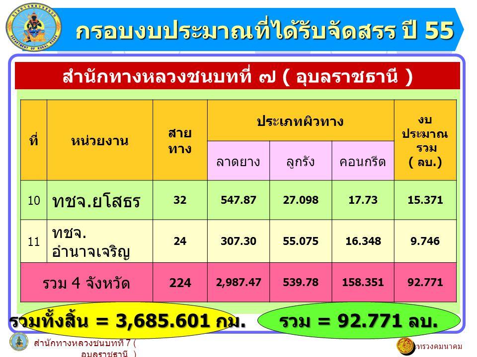 กราฟแสดงภาพรวมระยะทางบำรุงปกติ กราฟแสดงภาพรวมระยะทางบำรุงปกติ สำนักทางหลวงชนบทที่ 7 ( อุบลราชธานี ) กระทรวงคมนาคม สำนักทางหลวงชนบทที่ ๗ ( อุบลราชธานี ) รวมทั้งสิ้น = 3,685.601 กม.