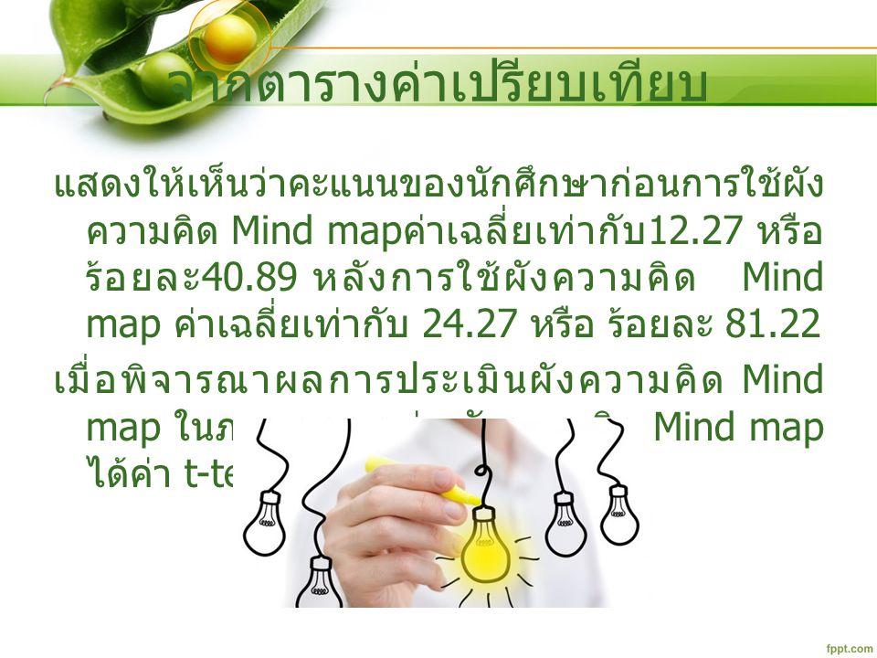 จากตารางค่าเปรียบเทียบ แสดงให้เห็นว่าคะแนนของนักศึกษาก่อนการใช้ผัง ความคิด Mind map ค่าเฉลี่ยเท่ากับ 12.27 หรือ ร้อยละ 40.89 หลังการใช้ผังความคิด Mind