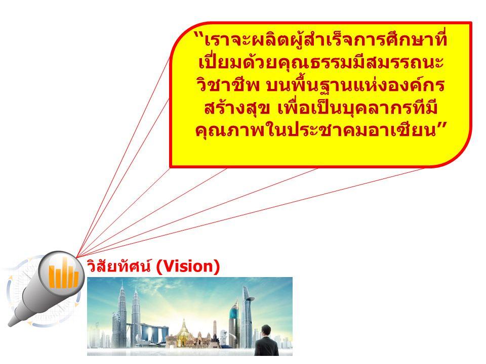 ''เราจะผลิตผู้สำเร็จการศึกษาที่เปี่ยมด้วยคุณธรรม มีสมรรถนะวิชาชีพ บนพื้นฐานแห่งองค์กรสร้างสุข เพื่อเป็นบุคลากรทีมีคุณภาพในประชาคมอาเซียน'' วิสัยทัศน์[Vision] พันธกิจ (Mission) 5.