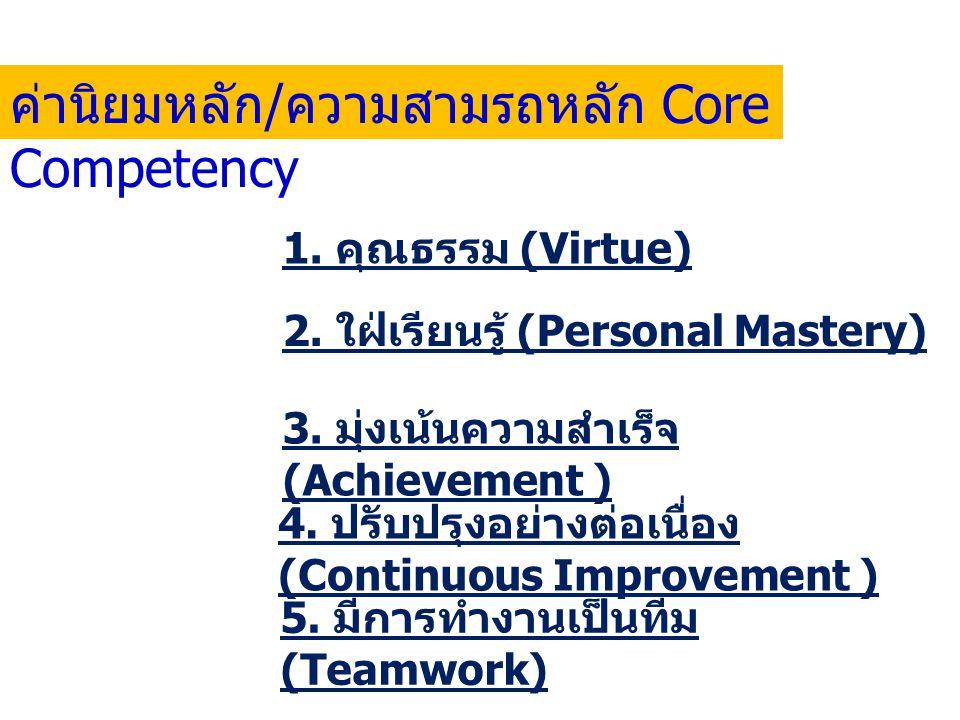 2.ใฝ่เรียนรู้ (Personal Mastery) 4. ปรับปรุงอย่างต่อเนื่อง (Continuous Improvement ) 3.