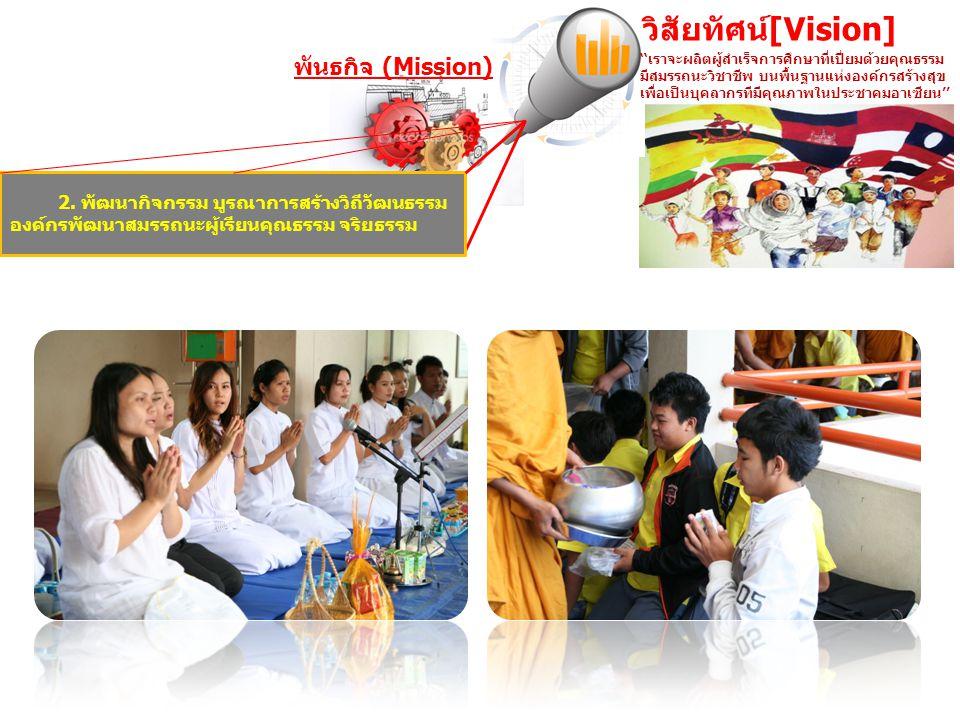 ''เราจะผลิตผู้สำเร็จการศึกษาที่เปี่ยมด้วยคุณธรรม มีสมรรถนะวิชาชีพ บนพื้นฐานแห่งองค์กรสร้างสุข เพื่อเป็นบุคลากรทีมีคุณภาพในประชาคมอาเซียน'' วิสัยทัศน์[Vision] พันธกิจ (Mission) 2.