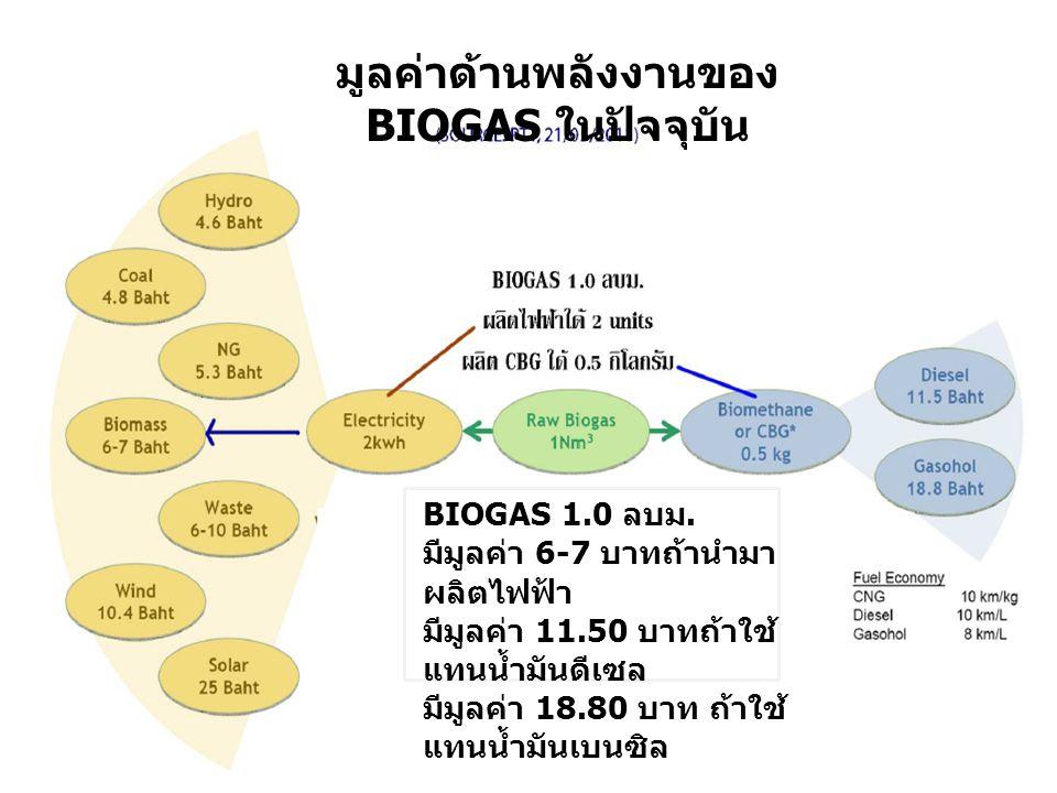 มูลค่าด้านพลังงานของ BIOGAS ในปัจจุบัน BIOGAS 1.0 ลบม. มีมูลค่า 6-7 บาทถ้านำมา ผลิตไฟฟ้า มีมูลค่า 11.50 บาทถ้าใช้ แทนน้ำมันดีเซล มีมูลค่า 18.80 บาท ถ้