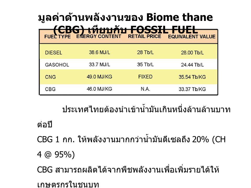 มูลค่าด้านพลังงานของ Biome thane (CBG) เทียบกับ FOSSIL FUEL ประเทศไทยต้องนำเข้าน้ำมันเกินหนึ่งล้านล้านบาท ต่อปี CBG 1 กก. ให้พลังงานมากกว่าน้ำมันดีเซล