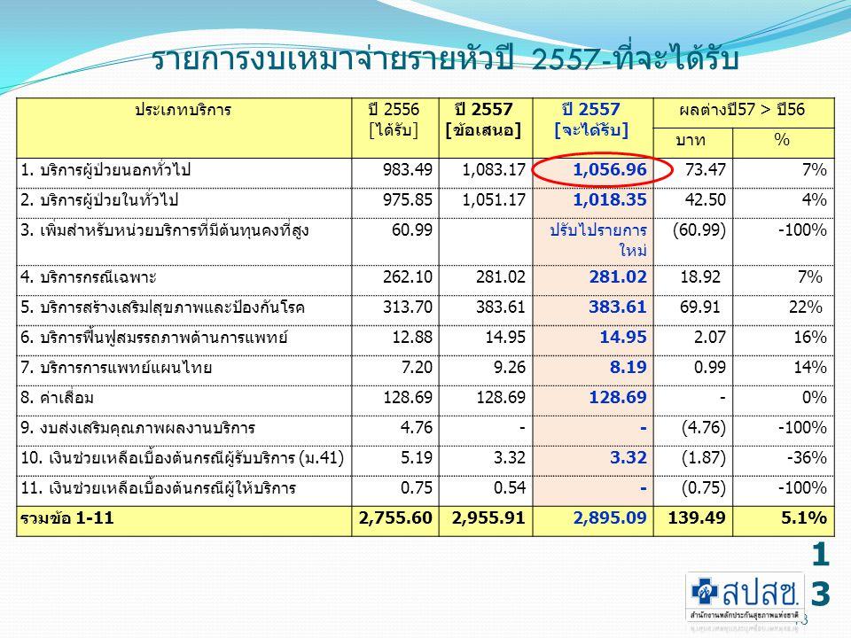 13 รายการงบเหมาจ่ายรายหัวปี 2557- ที่จะได้รับ ประเภทบริการปี 2556 [ได้รับ] ปี 2557 [ข้อเสนอ] ปี 2557 [จะได้รับ] ผลต่างปี57 > ปี56 บาท% 1.