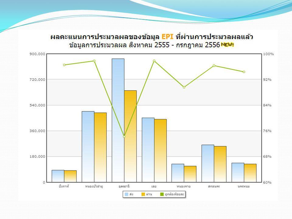 จัดสรรคุณภาพข้อมูลบริการ 14.28 บาท จัดสรรคุณภาพข้อมูลบริการ 14.28 บาท วงเงินระดับจังหวัด 90% วงเงินระดับจังหวัด 90% วงเงินระดับเขตฯ 10% วงเงินระดับเขตฯ 10% การตั้งวงเงินงบประมาณสำหรับจังหวัด ใช้ข้อมูลประชากร UC และ ผลงานข้อมูลปี 2556 15 การจัดสรรงบพัฒนาระบบข้อมูล OP/PP ประมาณปี 2557 เขต 17.28 บาท เขต 17.28 บาท OP/PP Performance 3 บาท OP/PP Performance 3 บาท จัดสรรวงเงินระดับเขต