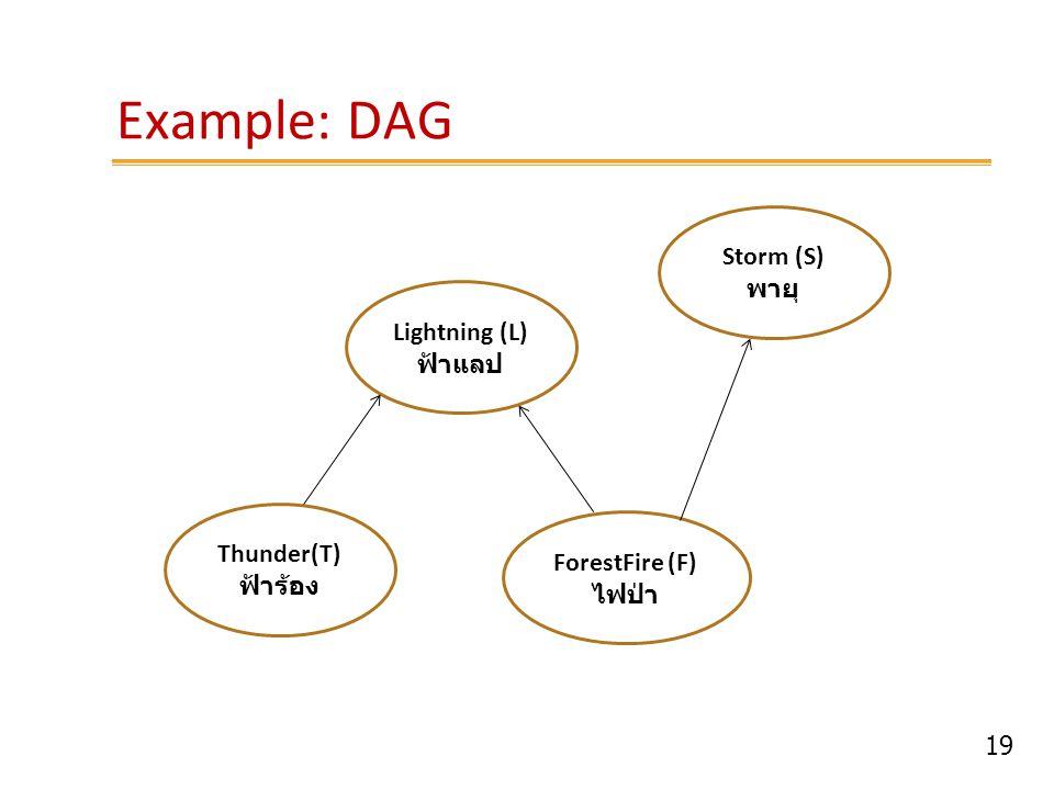 19 Example: DAG Lightning (L) ฟ้าแลป Storm (S) พายุ ForestFire (F) ไฟป่า Thunder(T) ฟ้าร้อง