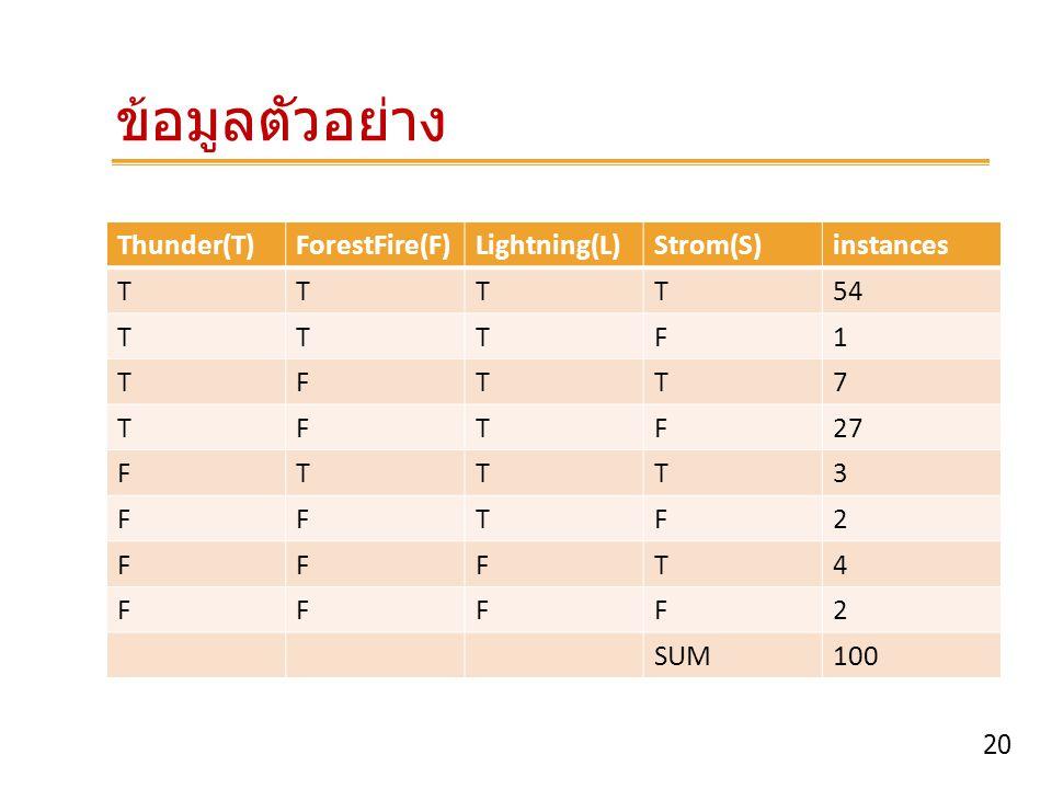 20 ข้อมูลตัวอย่าง Thunder(T)ForestFire(F)Lightning(L)Strom(S)instances TTTT54 TTTF1 TFTT7 TFTF27 FTTT3 FFTF2 FFFT4 FFFF2 SUM100