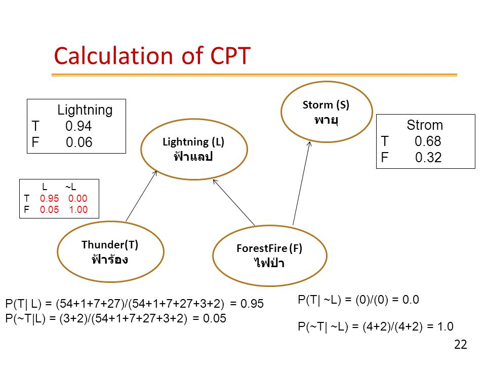 22 Calculation of CPT Lightning (L) ฟ้าแลป Storm (S) พายุ ForestFire (F) ไฟป่า Thunder(T) ฟ้าร้อง Lightning T 0.94 F 0.06 Strom T 0.68 F 0.32 P(T  L)
