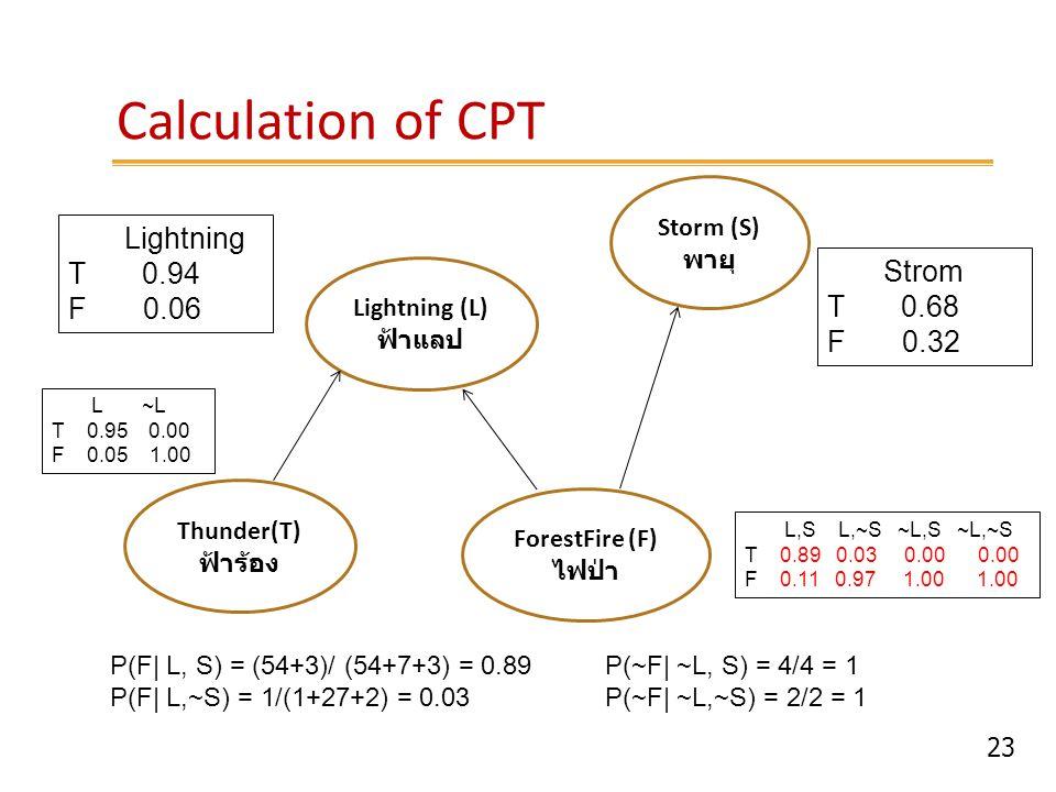 23 Calculation of CPT Lightning (L) ฟ้าแลป Storm (S) พายุ ForestFire (F) ไฟป่า Thunder(T) ฟ้าร้อง Lightning T 0.94 F 0.06 Strom T 0.68 F 0.32 L,S L,~S