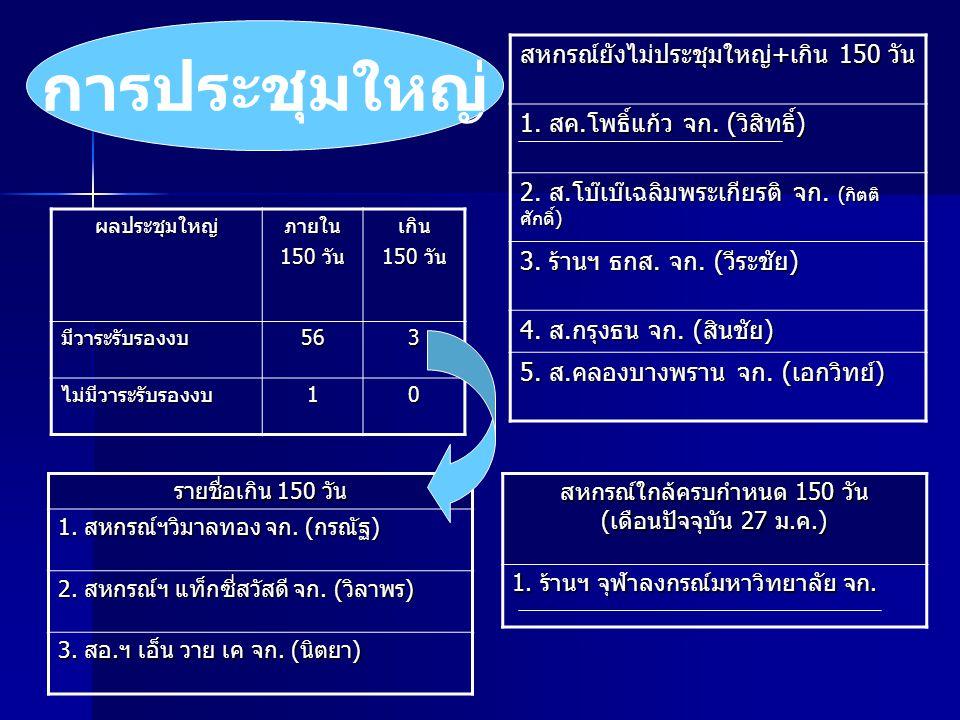 มาตรฐานสหกรณ์ ผลการจัดมาตรฐาน ผลการจัดมาตรฐาน จำนวนสหกรณ์ที่นำมาจัดในไตรมาสที่ 1 ( ผลการประชุมใหญ่ ก.