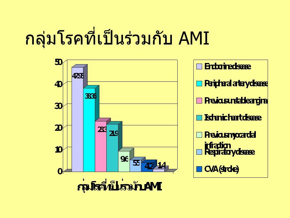 กลุ่มโรคที่เป็นร่วมกับ AMI
