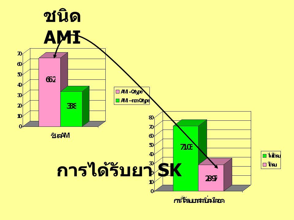 ชนิด AMI การได้รับยา SK