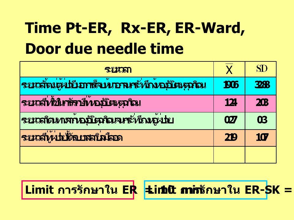 Time Pt-ER, Rx-ER, ER-Ward, Door due needle time X Limit การรักษาใน ER = 10 minLimit การรักษาใน ER-SK = 30 min