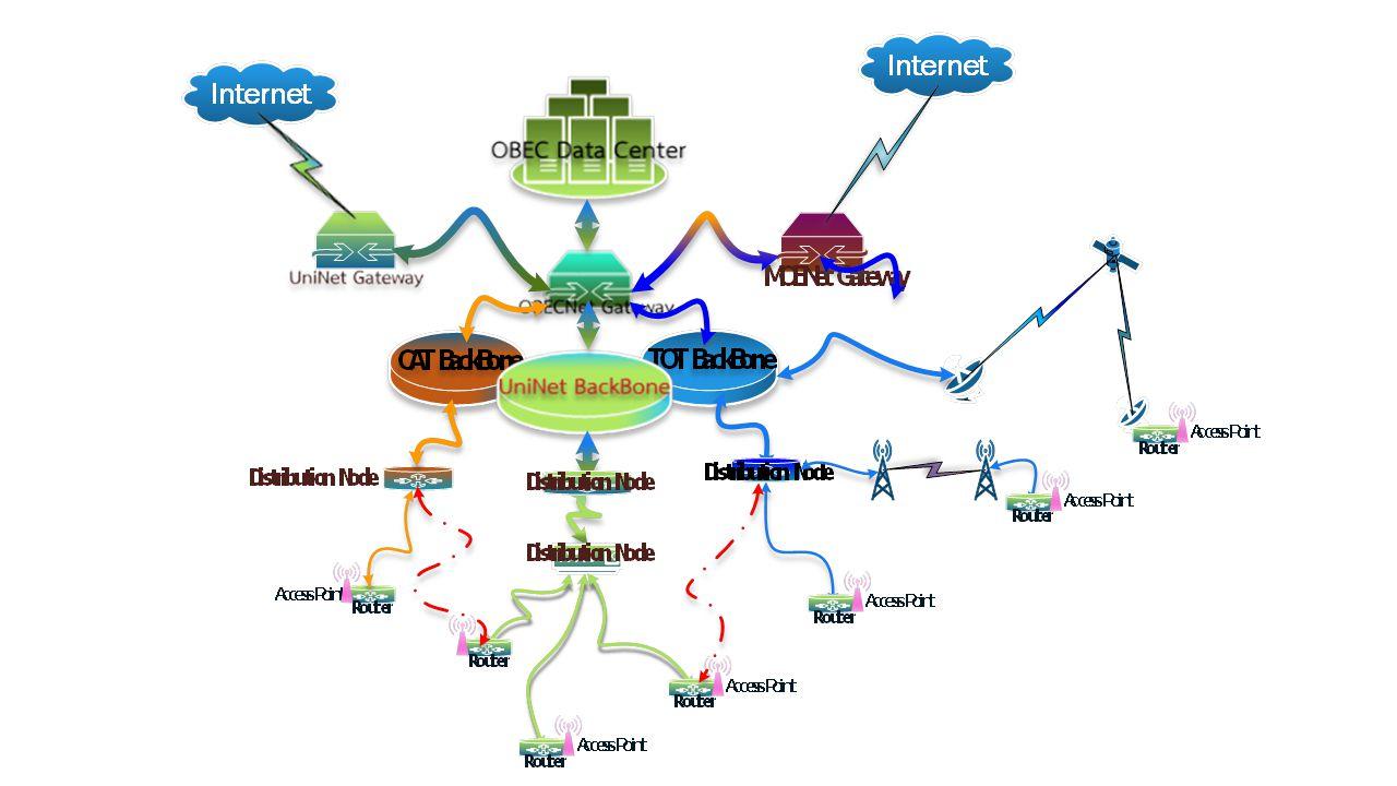 TOT/CAT UniNet สพป./ สพม.โรงเรี ยน OBEC Gateway Call Center TOT 1477 021590623- 45 Call Center บ.