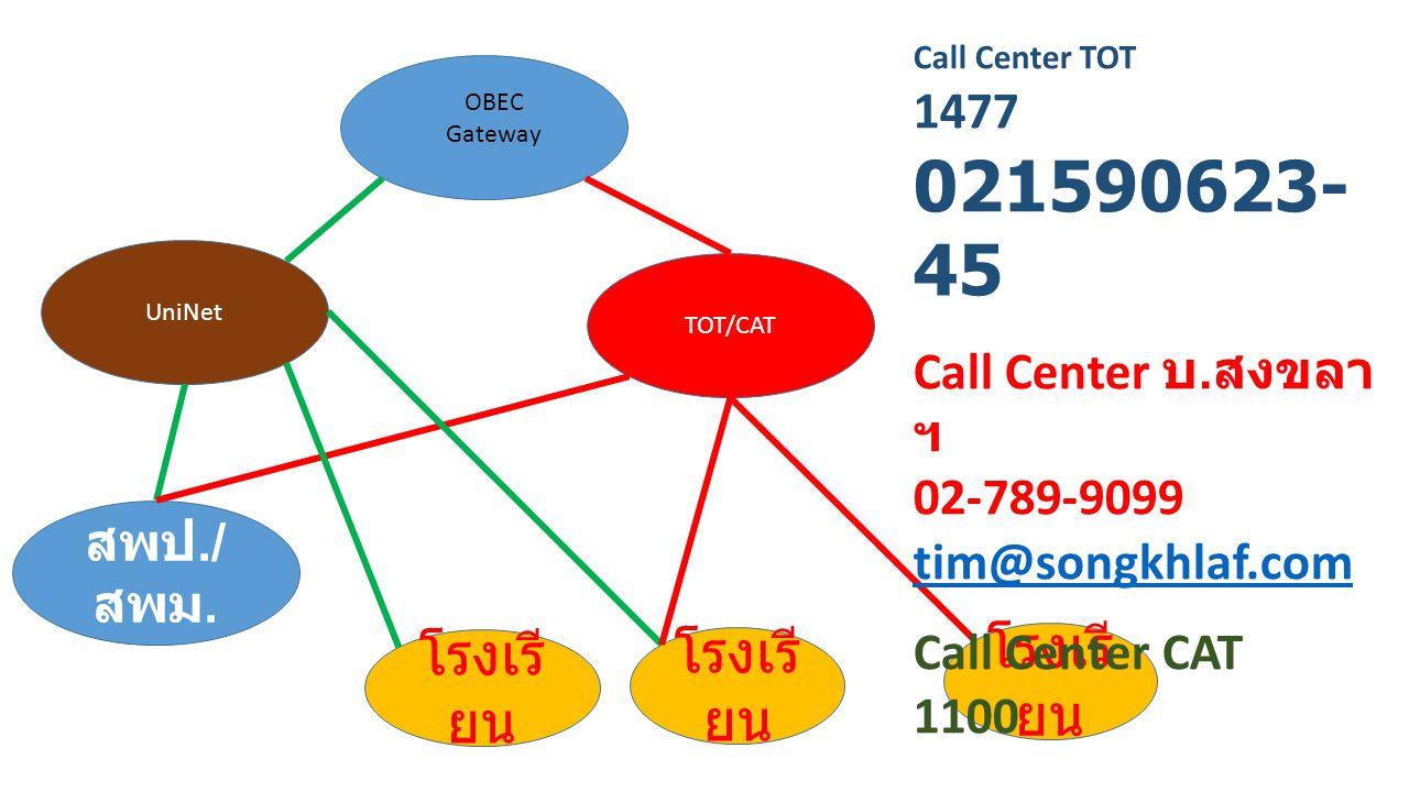 TOT/CAT UniNet สพป./ สพม. โรงเรี ยน OBEC Gateway Call Center TOT 1477 021590623- 45 Call Center บ. สงขลา ฯ 02-789-9099 tim@songkhlaf.com Call Center C