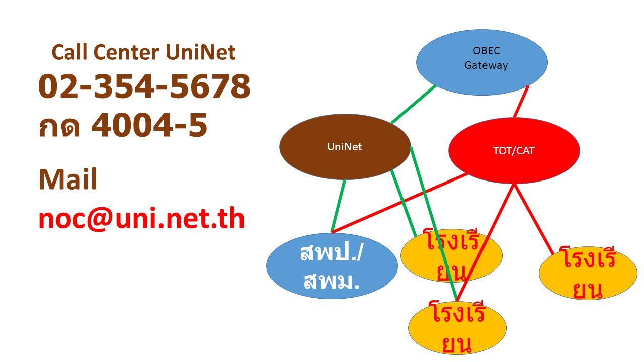 TOT/CAT UniNet สพป./ สพม. โรงเรี ยน OBEC Gateway Call Center UniNet 02-354-5678 กด 4004-5 Mail noc@uni.net.th
