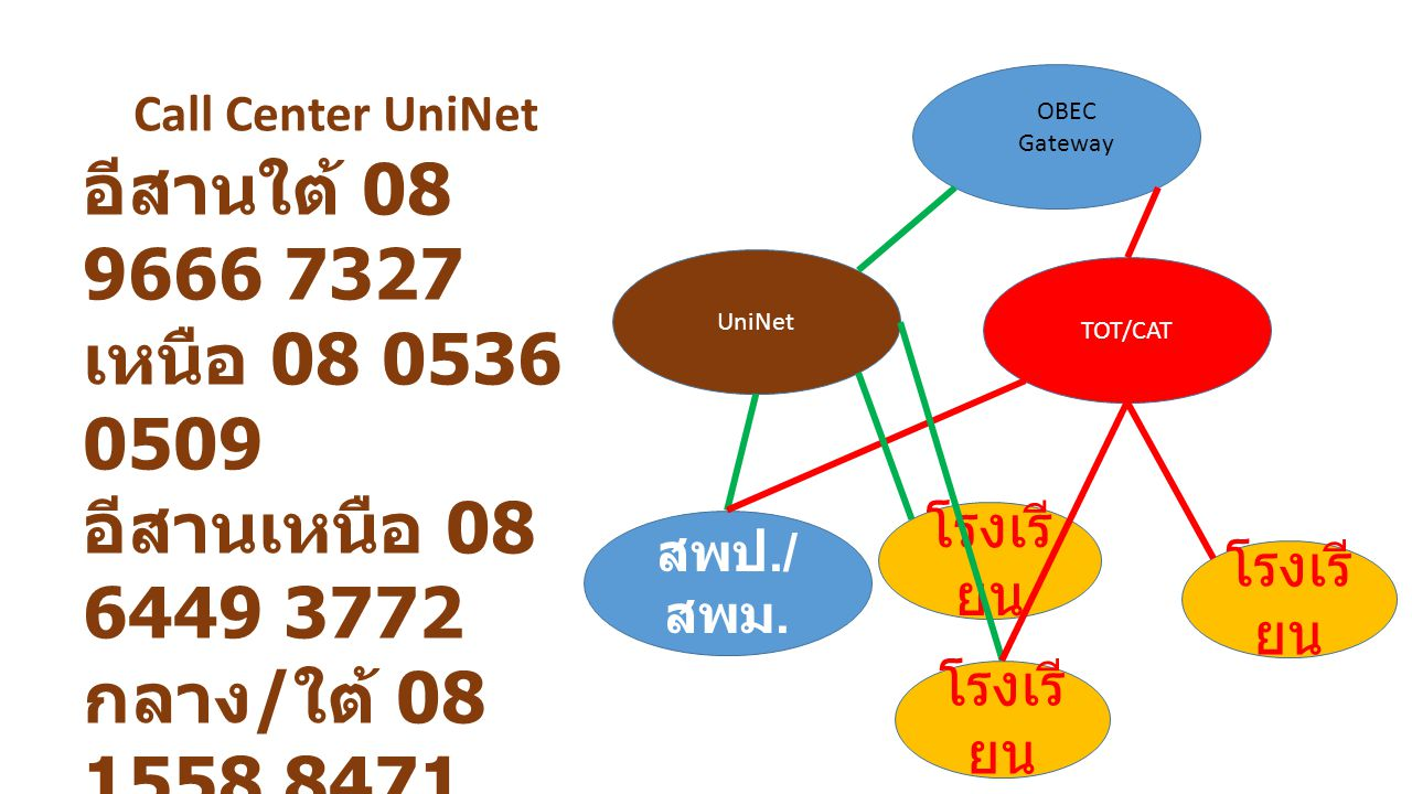 TOT/CAT UniNet สพป./ สพม. โรงเรี ยน OBEC Gateway Call Center UniNet อีสานใต้ 08 9666 7327 เหนือ 08 0536 0509 อีสานเหนือ 08 6449 3772 กลาง / ใต้ 08 155