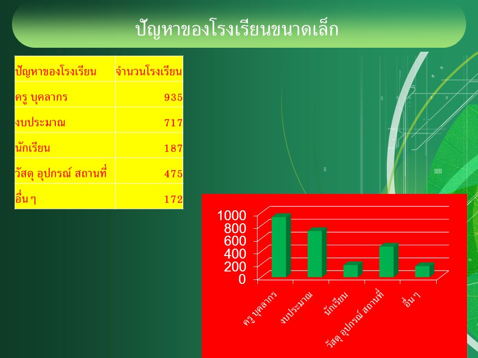 ปัญหาของโรงเรียนขนาดเล็ก ปัญหาของโรงเรียนจำนวนโรงเรียน ครู บุคลากร 935 งบประมาณ 717 นักเรียน 187 วัสดุ อุปกรณ์ สถานที่ 475 อื่นๆ 172