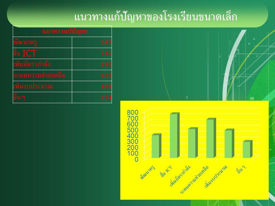 แนวทางแก้ปัญหาของโรงเรียนขนาดเล็ก แนวทางแก้ปัญหา พัฒนาครู 387 สื่อ ICT 745 เพิ่มอัตรากำลัง 492 ระดมความช่วยเหลือ 652 เพิ่มงบประมาณ 469 อื่นๆ 274