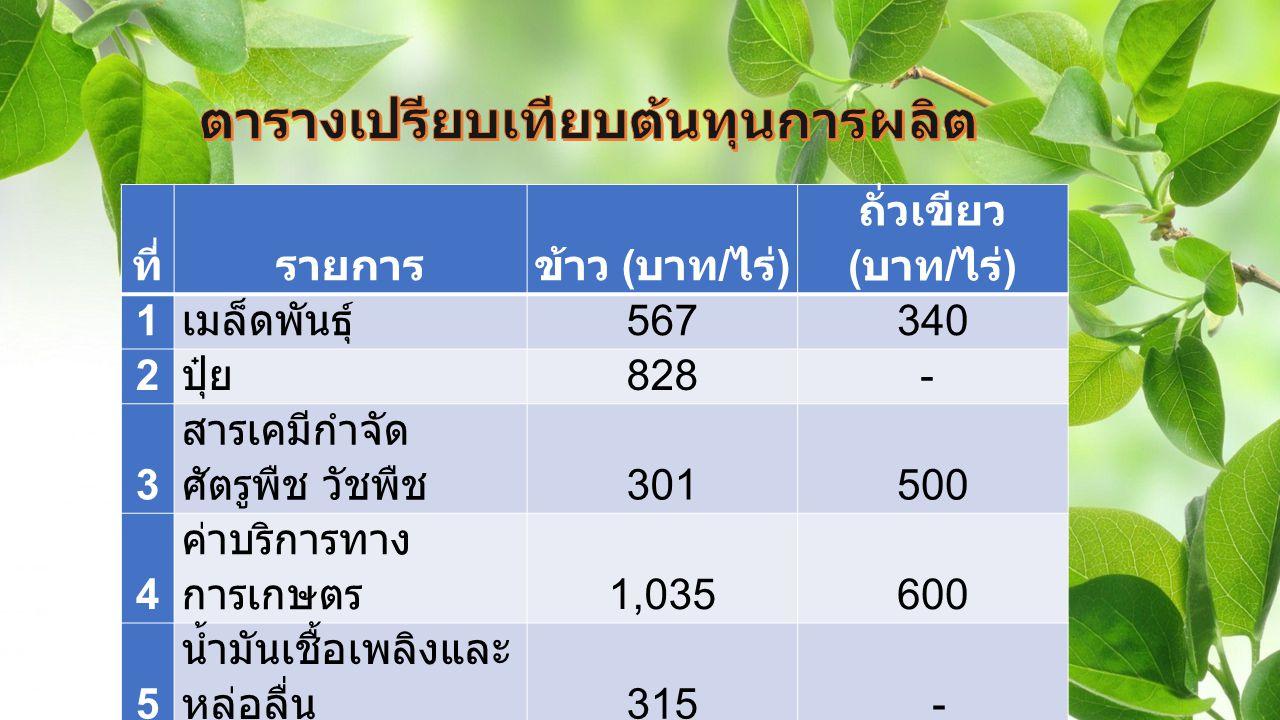 ที่รายการข้าว ( บาท / ไร่ ) ถั่วเขียว ( บาท / ไร่ ) 1 เมล็ดพันธุ์ 567340 2 ปุ๋ย 828- 3 สารเคมีกำจัด ศัตรูพืช วัชพืช 301500 4 ค่าบริการทาง การเกษตร 1,035600 5 น้ำมันเชื้อเพลิงและ หล่อลื่น 315 - 6 ค่าเช่าที่ดิน 1,000500 รวม 4,0461,940