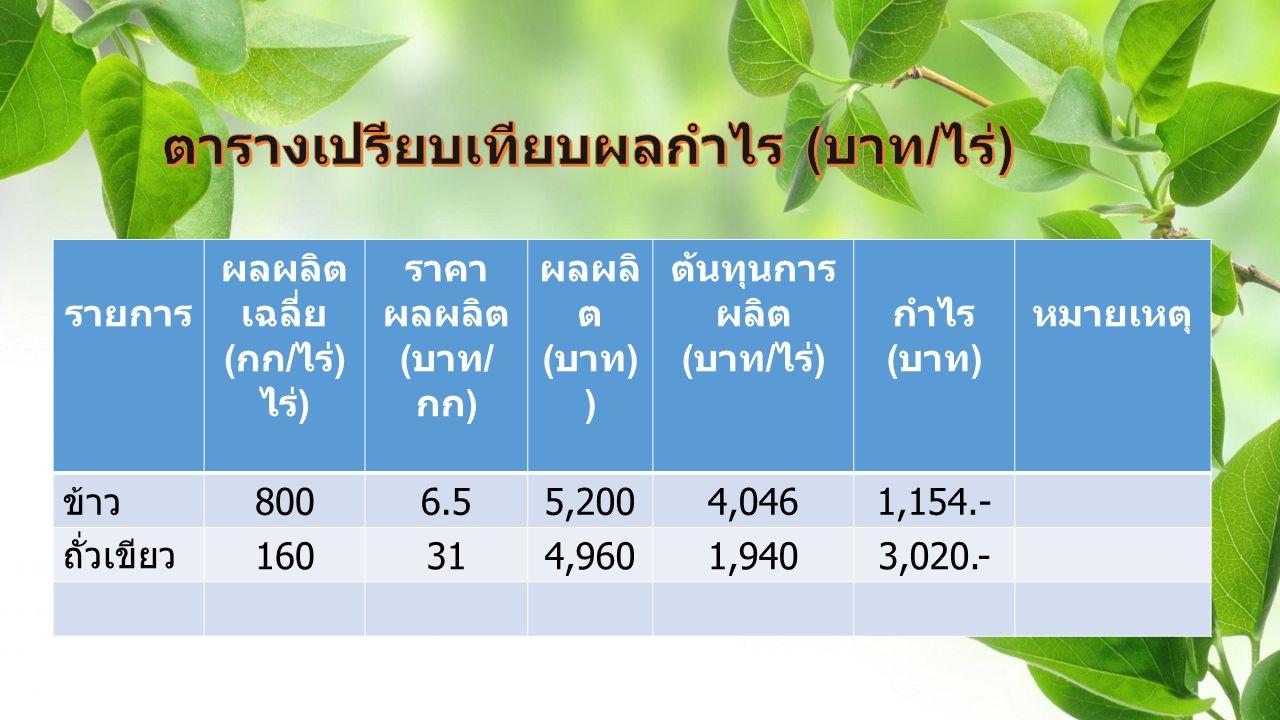 รายการ ผลผลิต เฉลี่ย ( กก / ไร่ ) ราคา ผลผลิต ( บาท / กก ) ผลผลิ ต ( บาท ) ต้นทุนการ ผลิต ( บาท / ไร่ ) กำไร ( บาท ) หมายเหตุ ข้าว 8006.55,2004,0461,154.- ถั่วเขียว 160314,9601,9403,020.-