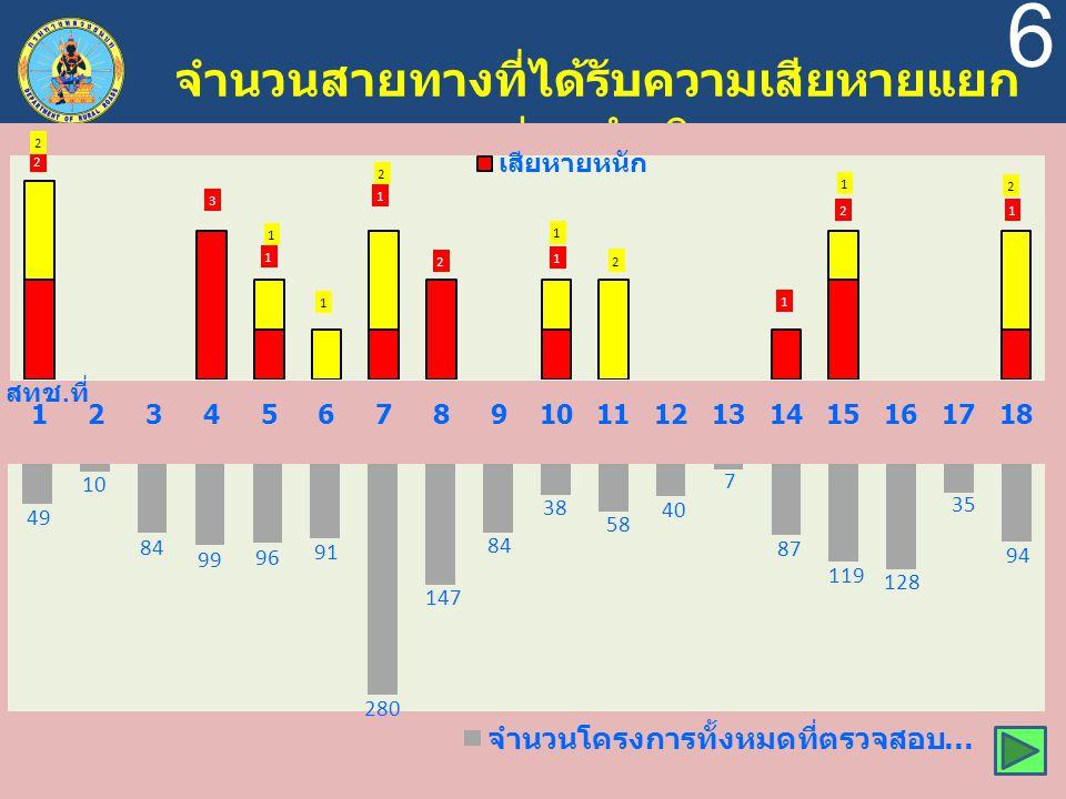 6 จำนวนสายทางที่ได้รับความเสียหายแยก ตามหน่วยดำเนินการ