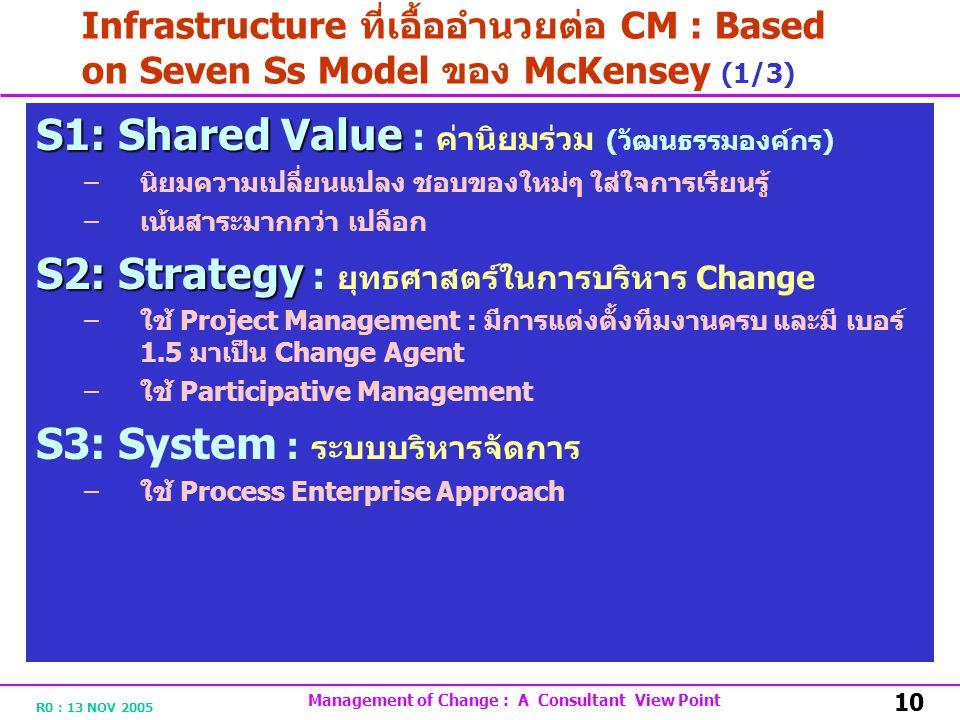 R0 : 13 NOV 2005 Management of Change : A Consultant View Point 10 Infrastructure ที่เอื้ออำนวยต่อ CM : Based on Seven Ss Model ของ McKensey (1/3) S1: Shared Value S1: Shared Value : ค่านิยมร่วม ( วัฒนธรรมองค์กร ) – นิยมความเปลี่ยนแปลง ชอบของใหม่ๆ ใส่ใจการเรียนรู้ – เน้นสาระมากกว่า เปลือก S2: Strategy S2: Strategy : ยุทธศาสตร์ในการบริหาร Change – ใช้ Project Management : มีการแต่งตั้งทีมงานครบ และมี เบอร์ 1.5 มาเป็น Change Agent – ใช้ Participative Management S3: System : ระบบบริหารจัดการ – ใช้ Process Enterprise Approach