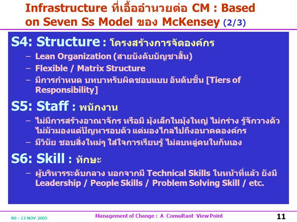 R0 : 13 NOV 2005 Management of Change : A Consultant View Point 11 Infrastructure ที่เอื้ออำนวยต่อ CM : Based on Seven Ss Model ของ McKensey (2/3) S4: Structure : โครงสร้างการจัดองค์กร –Lean Organization ( สายบังคับบัญชาสั้น ) –Flexible / Matrix Structure – มีการกำหนด บทบาทรับผิดชอบแบบ อันดับชั้น [Tiers of Responsibility] S5: Staff : พนักงาน – ไม่มีการสร้างอาณาจักร หรือมี มุ้งเล็กในมุ้งใหญ่ ไม่กร่าง รู้จักวางตัว ไม่มัวมองแต่ปัญหารอบตัว แต่มองไกลไปถึงอนาคตองค์กร – มีวินัย ชอบสิ่งใหม่ๆ ใส่ใจการเรียนรู้ ไม่ลบหลู่คนในกันเอง S6: Skill : ทักษะ – ผู้บริหารระดับกลาง นอกจากมี Technical Skills ในหน้าที่แล้ว ยังมี Leadership / People Skills / Problem Solving Skill / etc.