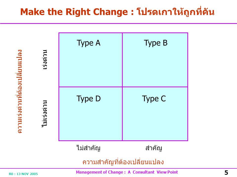 R0 : 13 NOV 2005 Management of Change : A Consultant View Point 5 Make the Right Change : โปรดเกาให้ถูกที่คัน ความเร่งด่วนที่ต้องเปลี่ยนแปลง ไม่สำคัญสำคัญ ความสำคัญที่ต้องเปลี่ยนแปลง ไม่เร่งด่วน เร่งด่วน Type A Type DType C Type B
