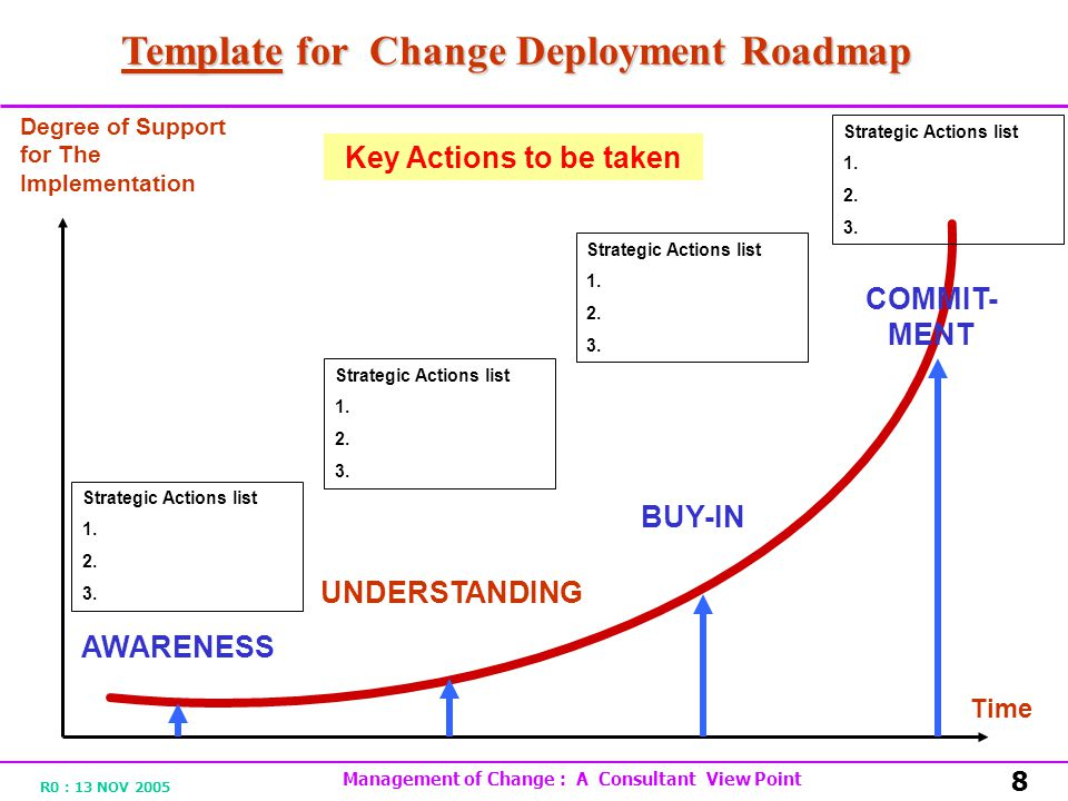 R0 : 13 NOV 2005 Management of Change : A Consultant View Point 8 AWARENESS UNDERSTANDING BUY-IN COMMIT- MENT Time Template for Change Deployment Road