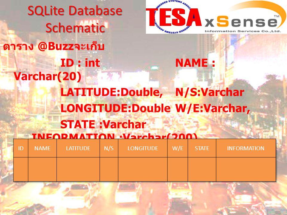 ตาราง @Buzz จะเก็บ ID : int NAME : Varchar(20) LATITUDE:Double,N/S:Varchar LONGITUDE:Double W/E:Varchar, STATE :Varchar INFORMATION :Varchar(200) SQLite Database Schematic