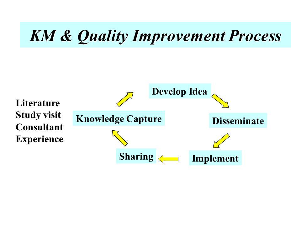 เรื่องที่ต้องดำเนินการในการจัดการ ความรู้ 1.การแลกเปลี่ยนความรูและ best practice 2.
