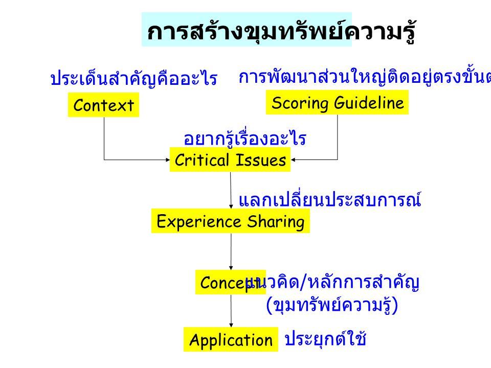 Context Scoring Guideline Critical Issues Experience Sharing Concept Application ประเด็นสำคัญคืออะไร การพัฒนาส่วนใหญ่ติดอยู่ตรงขั้นตอนไหน อยากรู้เรื่องอะไร แลกเปลี่ยนประสบการณ์ แนวคิด / หลักการสำคัญ ( ขุมทรัพย์ความรู้ ) ประยุกต์ใช้ การสร้างขุมทรัพย์ความรู้