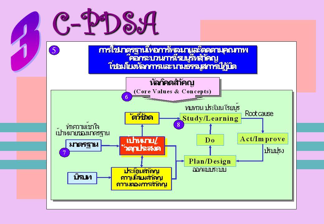 C-PDSA