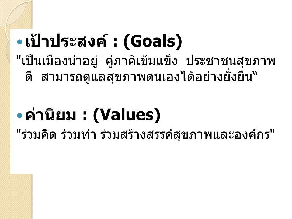 เป้าประสงค์ : (Goals) เป็นเมืองน่าอยู่ คู่ภาคีเข้มแข็ง ประชาชนสุขภาพ ดี สามารถดูแลสุขภาพตนเองได้อย่างยั่งยืน ค่านิยม : (Values) ร่วมคิด ร่วมทำ ร่วมสร้างสรรค์สุขภาพและองค์กร