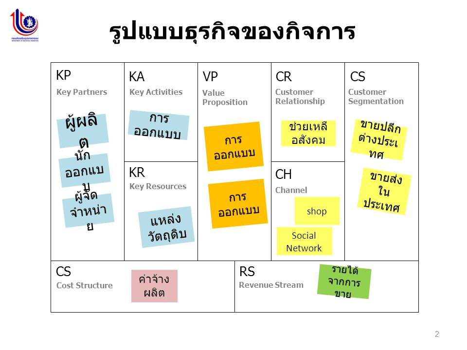 2 รูปแบบธุรกิจของกิจการ KP KA KR VPCRCS CH CSRS Value Proposition Key PartnersKey Activities Key Resources Customer Relationship Customer Segmentation