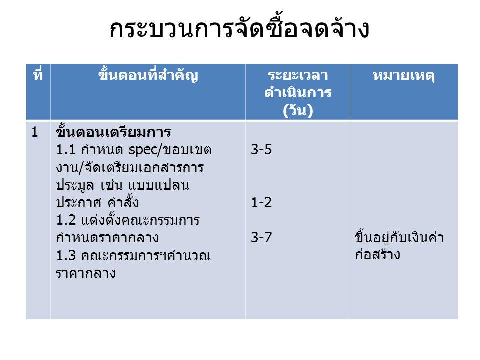 กระบวนการจัดซื้อจดจ้าง ที่ขั้นตอนที่สำคัญระยะเวลา ดำเนินการ ( วัน ) หมายเหตุ 1 ขั้นตอนเตรียมการ 1.1 กำหนด spec/ ขอบเขต งาน / จัดเตรียมเอกสารการ ประมูล