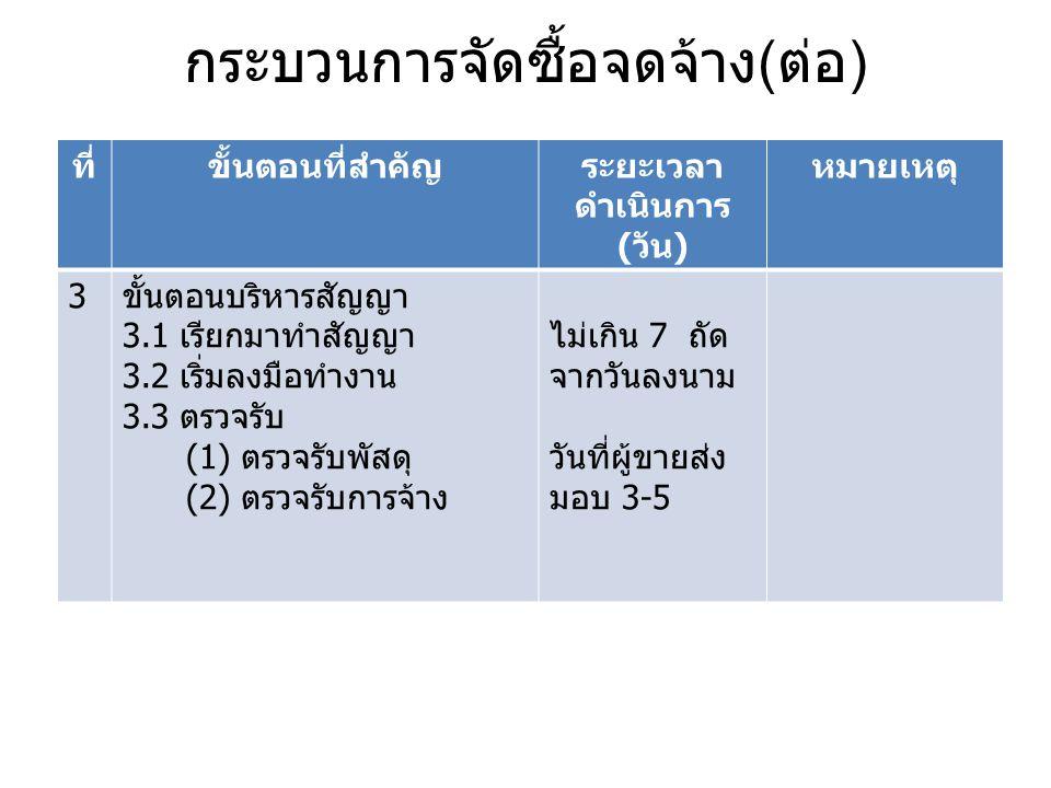 กระบวนการจัดซื้อจดจ้าง ( ต่อ ) ที่ขั้นตอนที่สำคัญระยะเวลา ดำเนินการ ( วัน ) หมายเหตุ 3 ขั้นตอนบริหารสัญญา 3.1 เรียกมาทำสัญญา 3.2 เริ่มลงมือทำงาน 3.3 ต